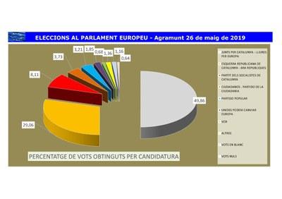 Gràfic % vots