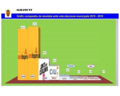 Gràfic comparativa 2015-2019