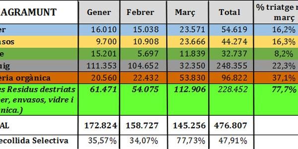 Les dades de la recollida dels primers mesos de l'any a Agramunt.